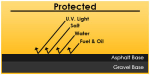 Asphalt Seal Coat Protection